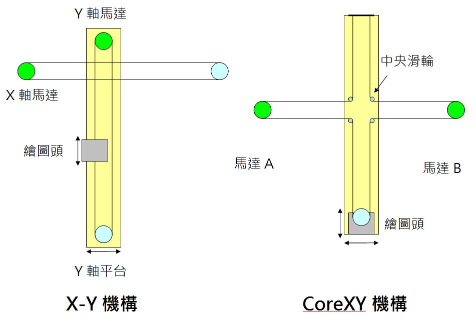 corexy_comparison